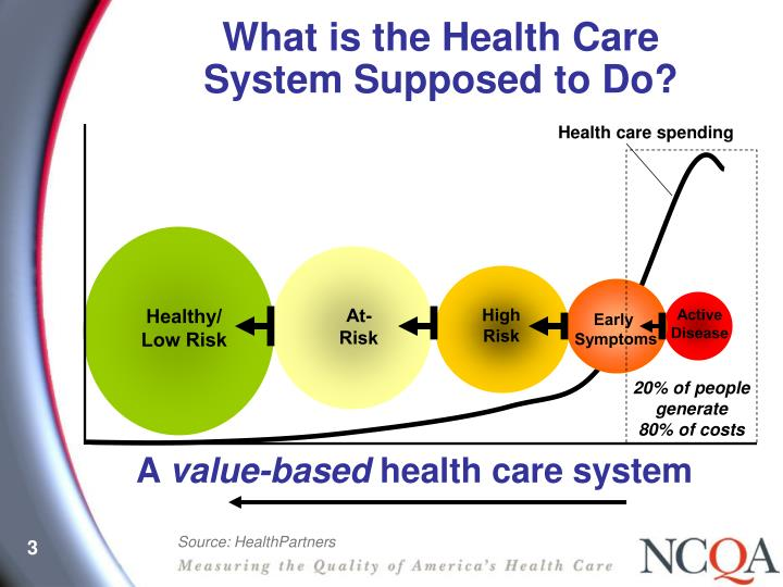 What is the Health Care