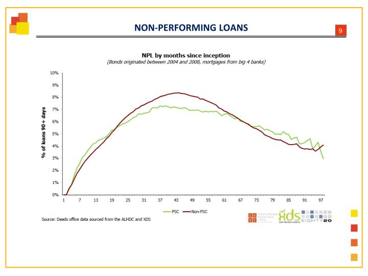 NON-PERFORMING