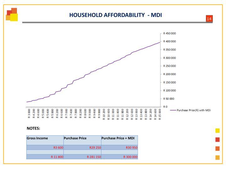 HOUSEHOLD AFFORDABILITY  - MDI