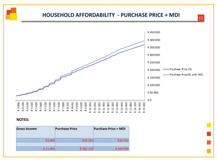 HOUSEHOLD AFFORDABILITY  -