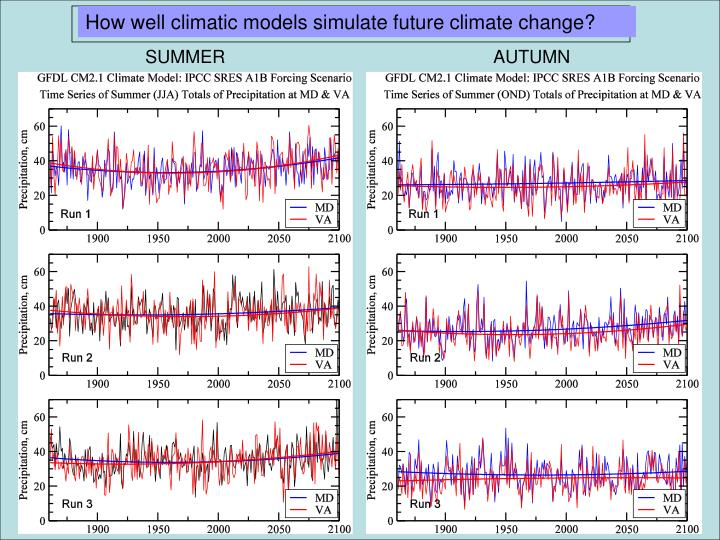 How well climatic models simulate future climate change?