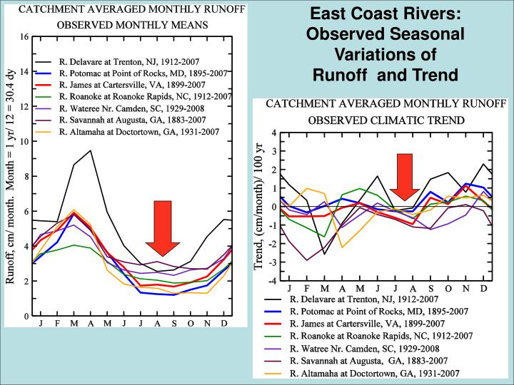 East Coast Rivers: