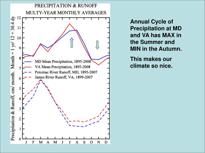Annual Cycle of  Precipitation at MD and VA has MAX in the Summer and MIN in the Autumn.
