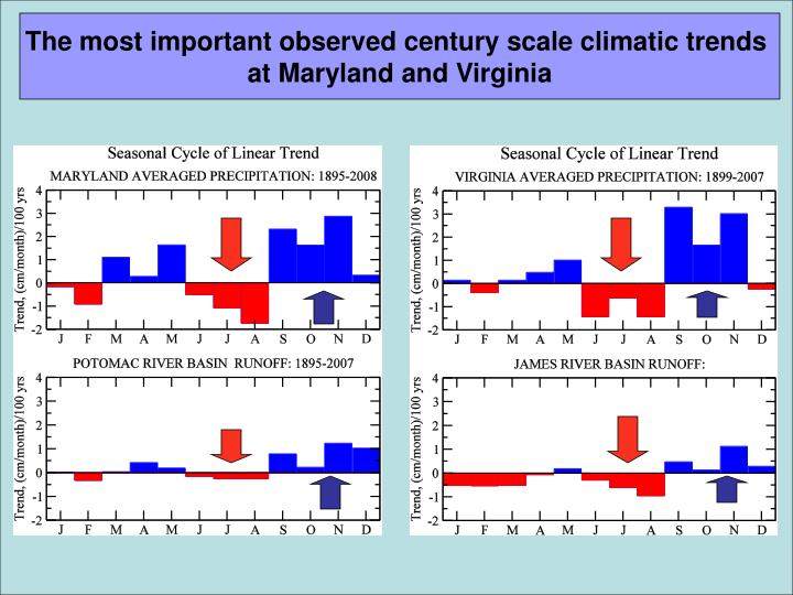 The most important observed century scale climatic trends