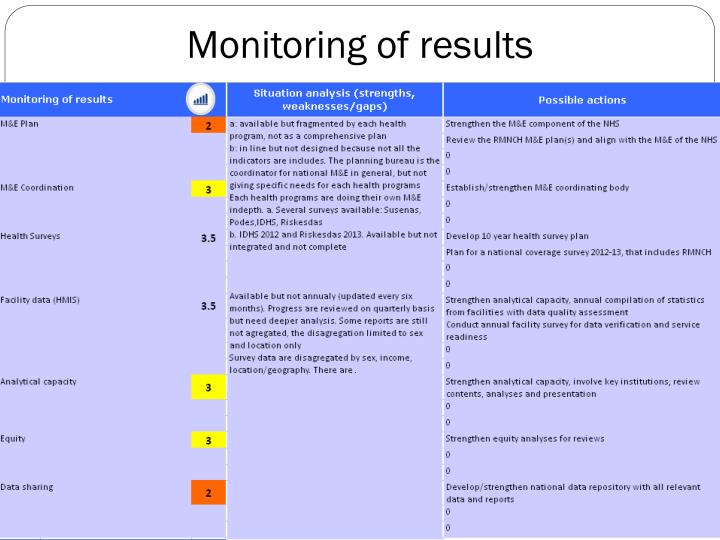 Monitoring of results
