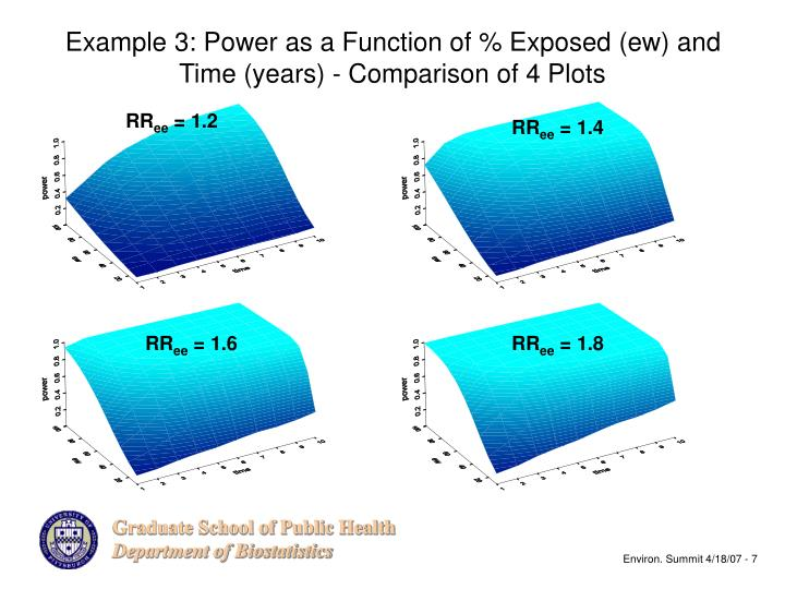 Example 3: Power as a Function of % Exposed (ew) and Time (years) - Comparison of 4 Plots