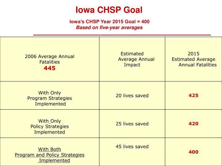 Iowa CHSP Goal