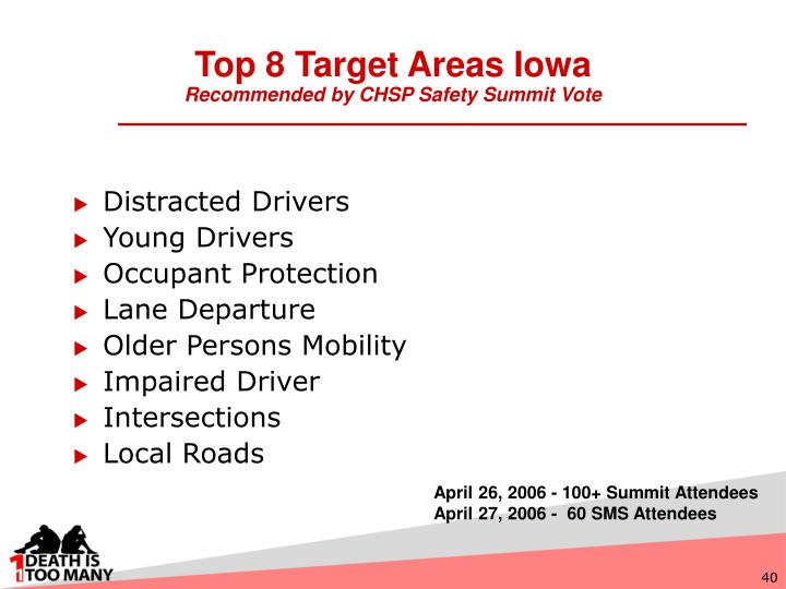 Top 8 Target Areas Iowa