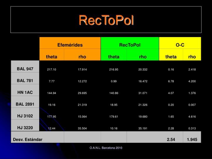 RecToPol