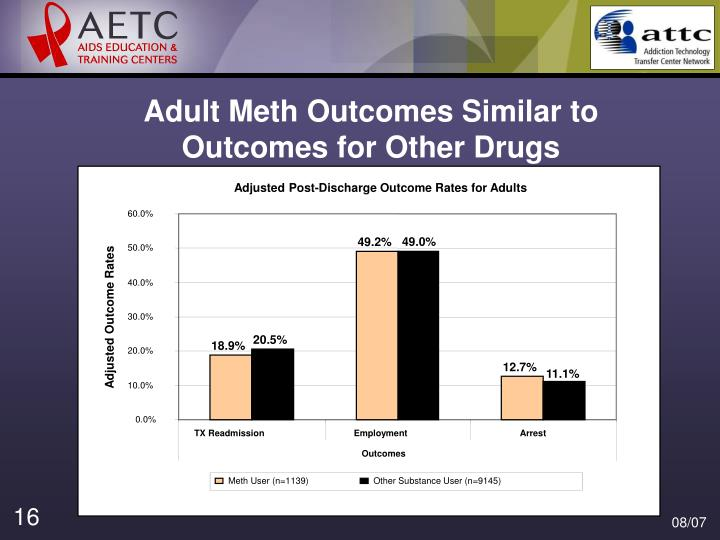 Adult Meth Outcomes Similar to Outcomes for Other Drugs