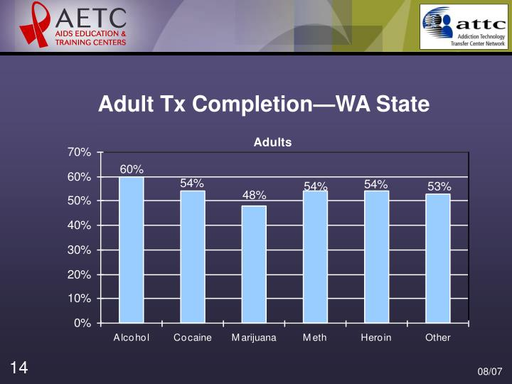 Adult Tx Completion—WA State