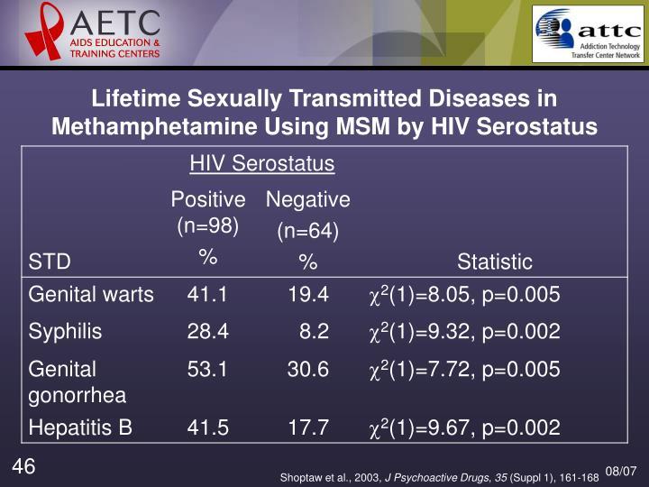 Lifetime Sexually Transmitted Diseases in Methamphetamine Using MSM by HIV Serostatus