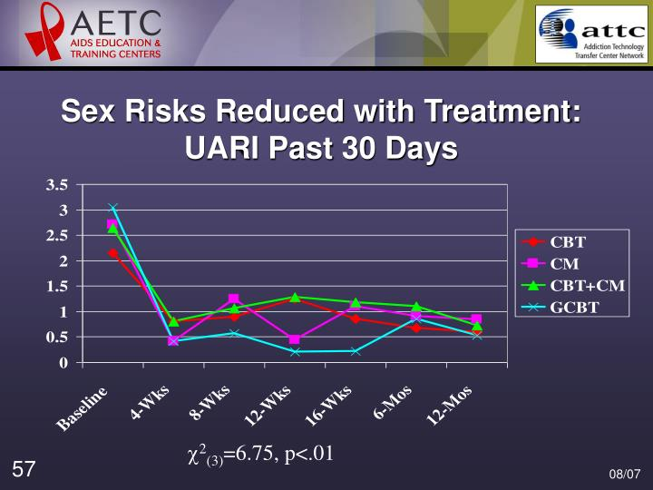 Sex Risks Reduced with Treatment: UARI Past 30 Days