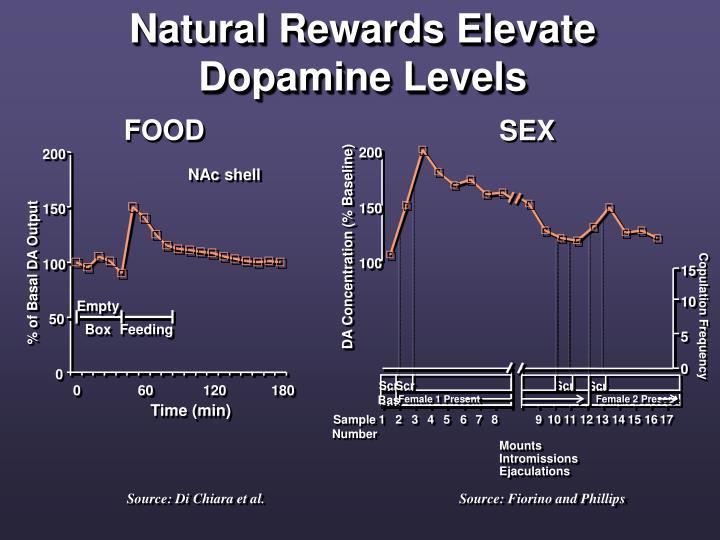 Natural Rewards Elevate