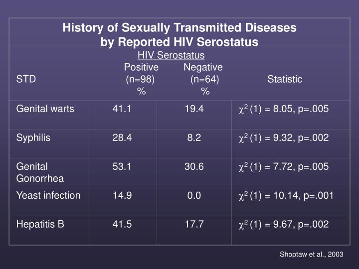 History of Sexually Transmitted Diseases