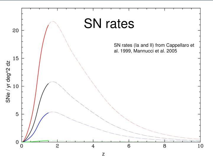 SN rates