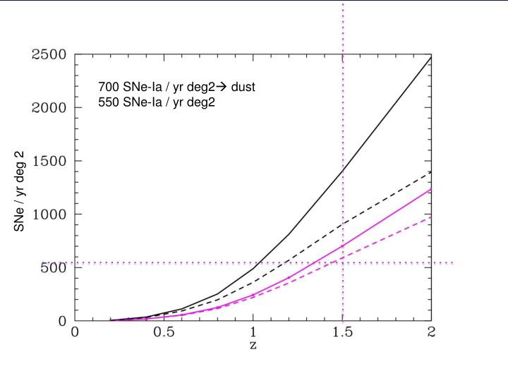 700 SNe-Ia / yr deg2