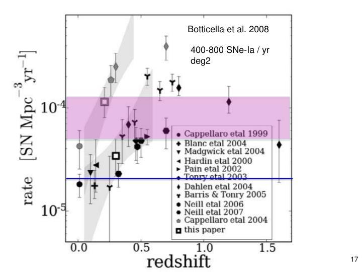 Botticella et al. 2008
