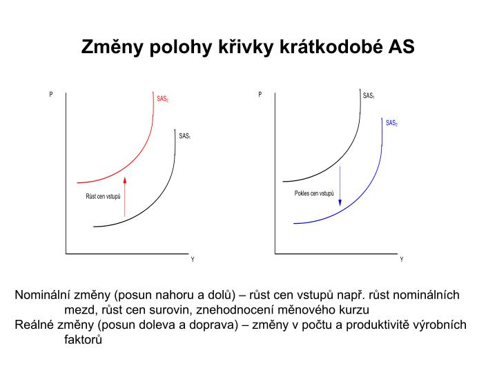 Změny polohy křivky krátkodobé AS