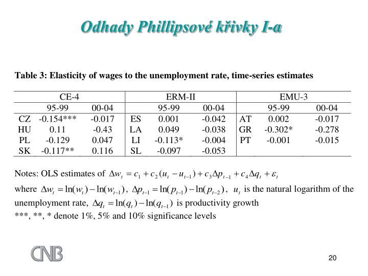 Odhady Phillipsové křivky I-a