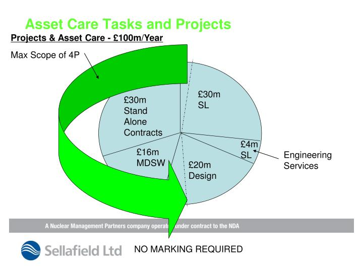 Asset Care Tasks and Projects