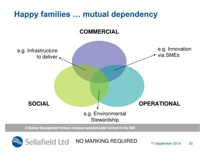 Happy families … mutual dependency