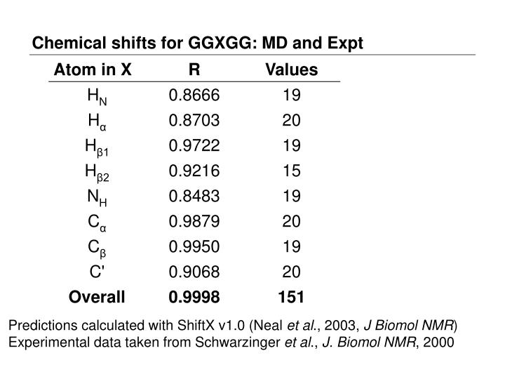 Chemical shifts for GGXGG: MD and Expt