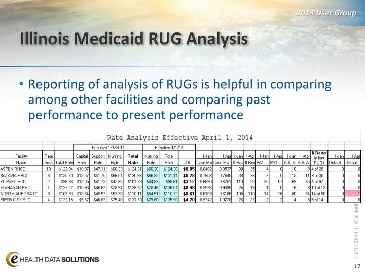 Illinois Medicaid RUG Analysis