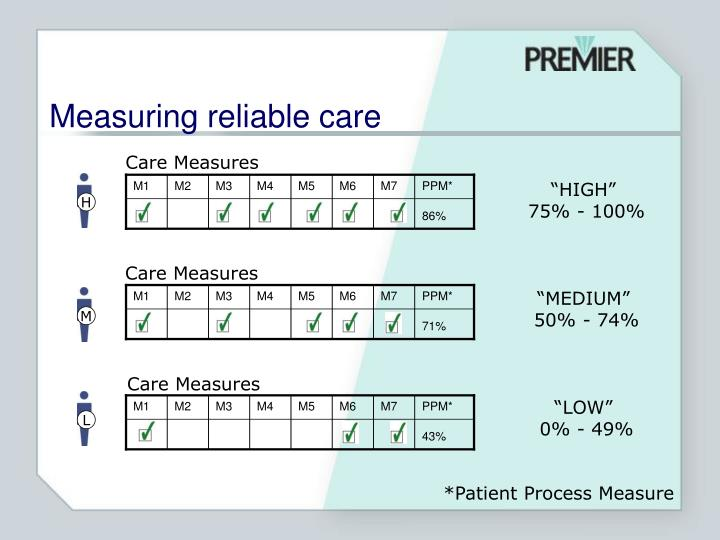 Care Measures