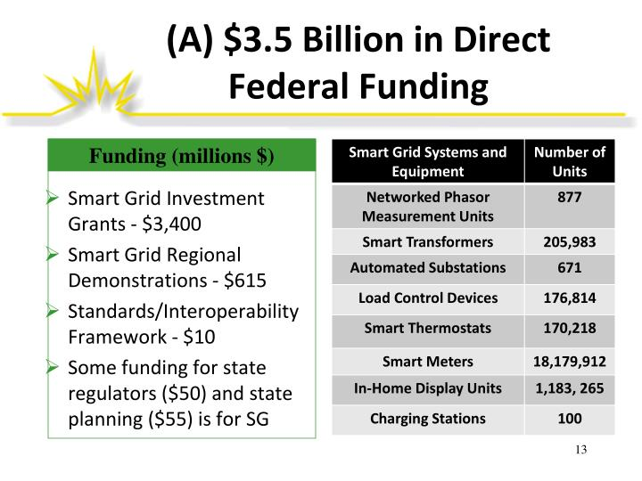 (A) $3.5 Billion in Direct Federal Funding