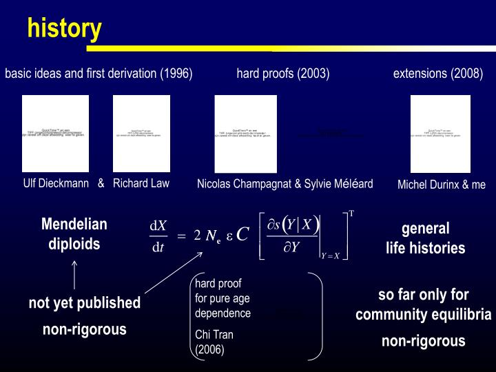 basic ideas and first derivation (1996)