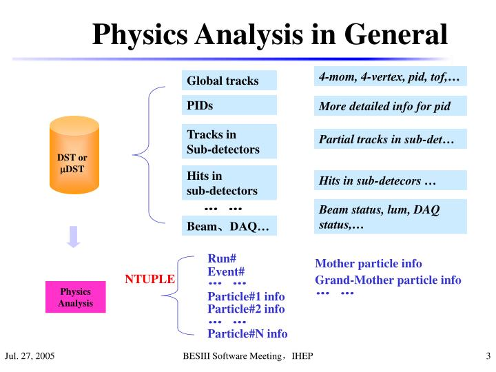 Physics Analysis in General