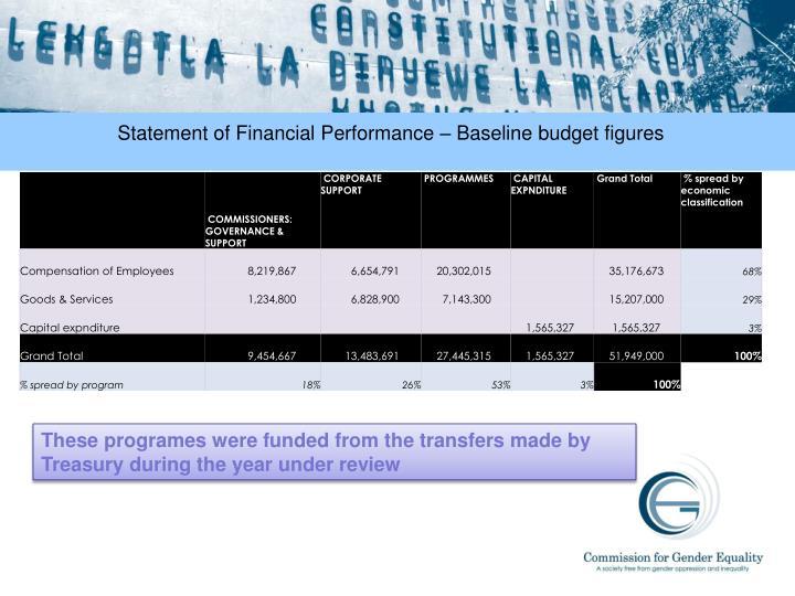 Statement of Financial Performance – Baseline budget figures
