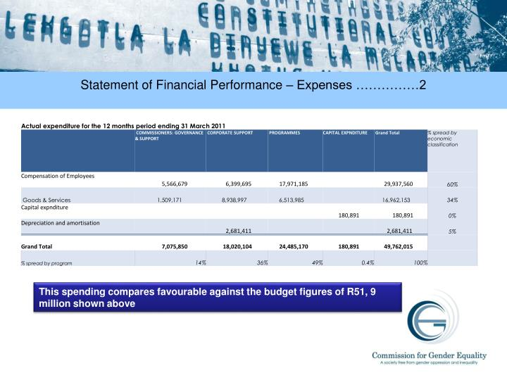 Statement of Financial Performance – Expenses ……………2
