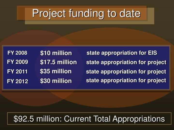 Project funding to date