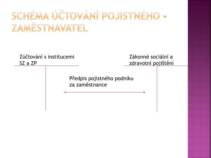 Schéma účtování pojistného - zaměstnavatel