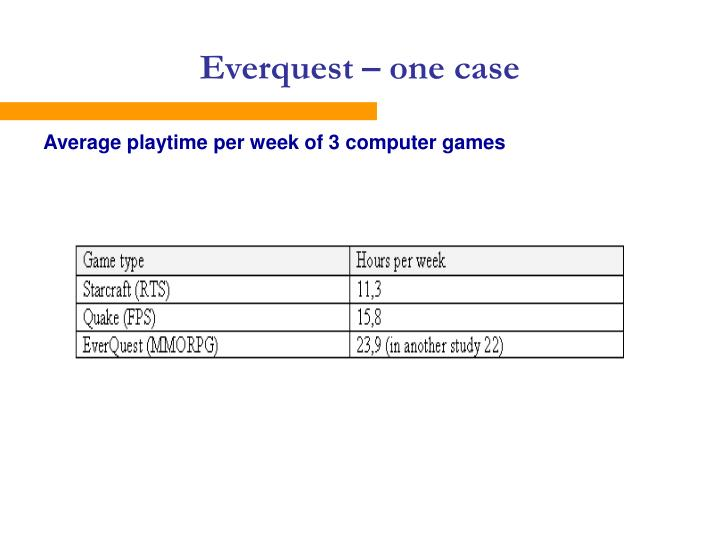 Everquest – one case
