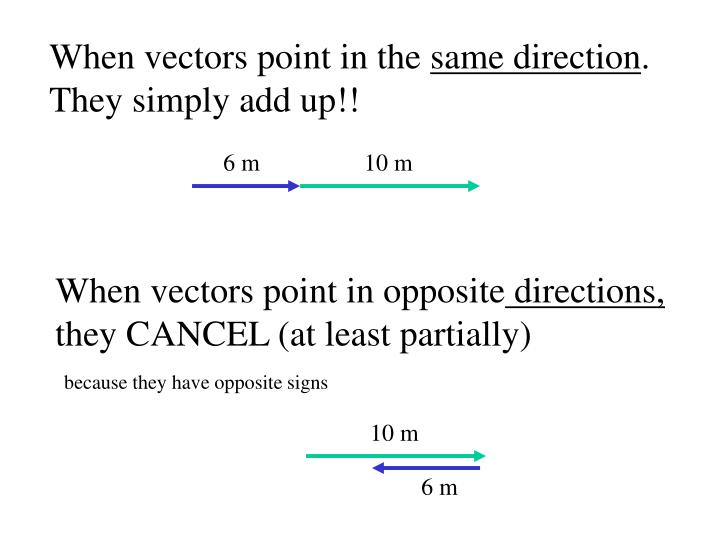 When vectors point in the
