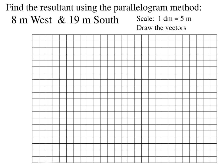 Find the resultant using the parallelogram method: