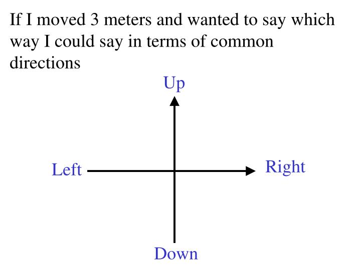 If I moved 3 meters and wanted to say which way I could say in terms of common directions