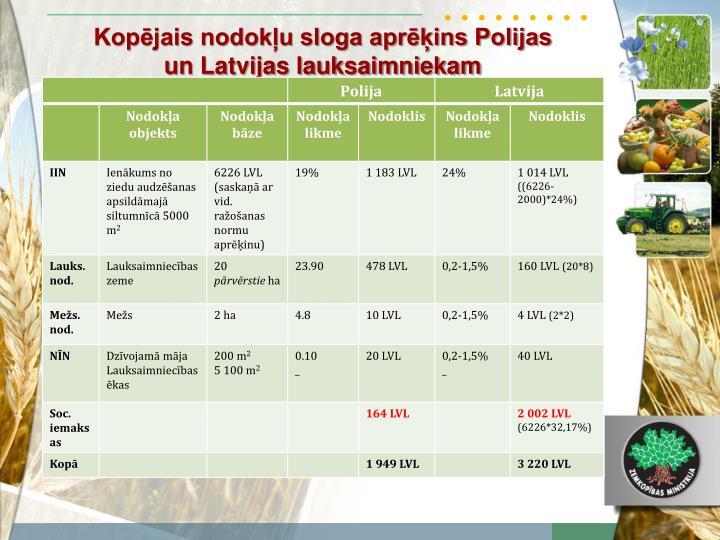 Kopējais nodokļu sloga aprēķins Polijas un Latvijas lauksaimniekam