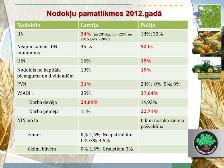 Nodok u pamatlikmes 2012 gad
