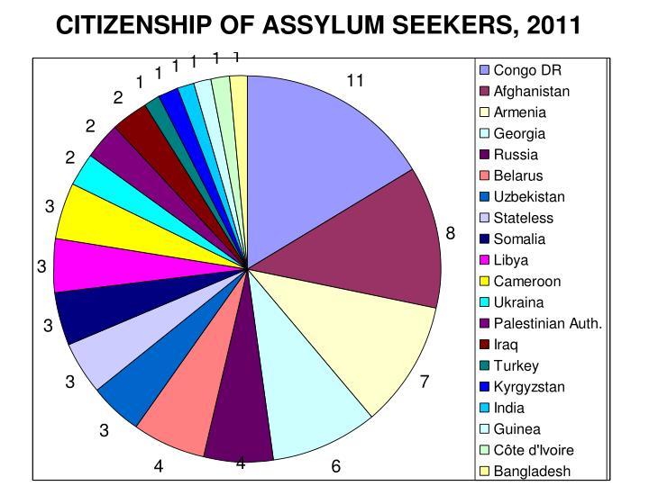CITIZENSHIP OF ASSYLUM SEEKERS, 2011