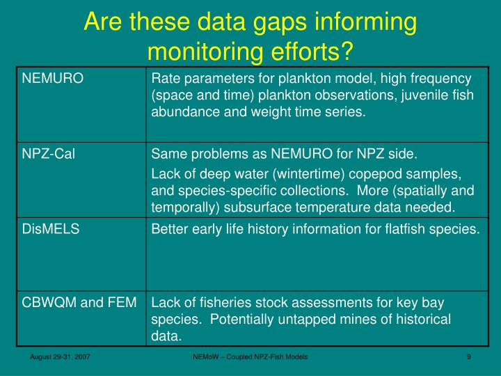 Are these data gaps informing monitoring efforts?