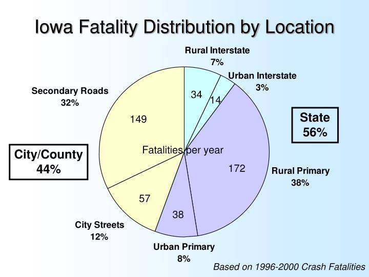 Iowa Fatality Distribution by Location