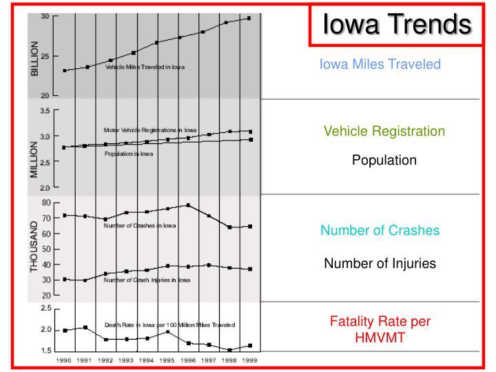 Iowa Trends