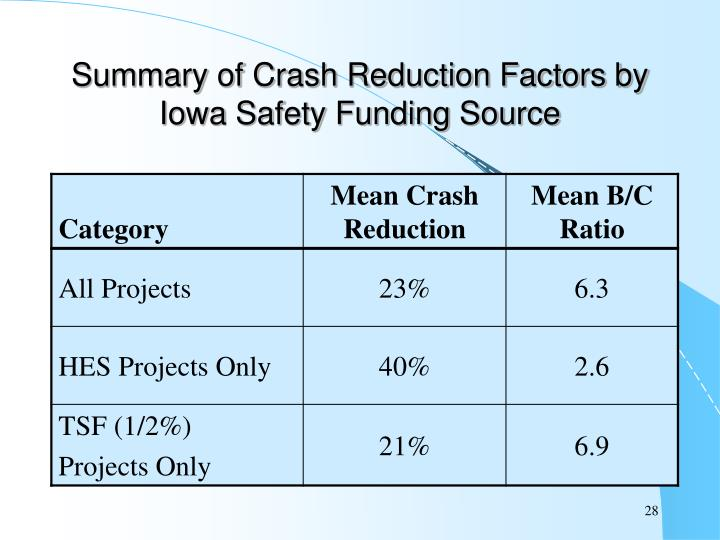 Summary of Crash Reduction Factors by Iowa Safety Funding Source