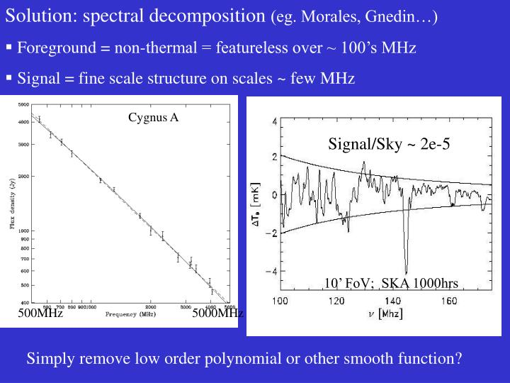 Solution: spectral decomposition
