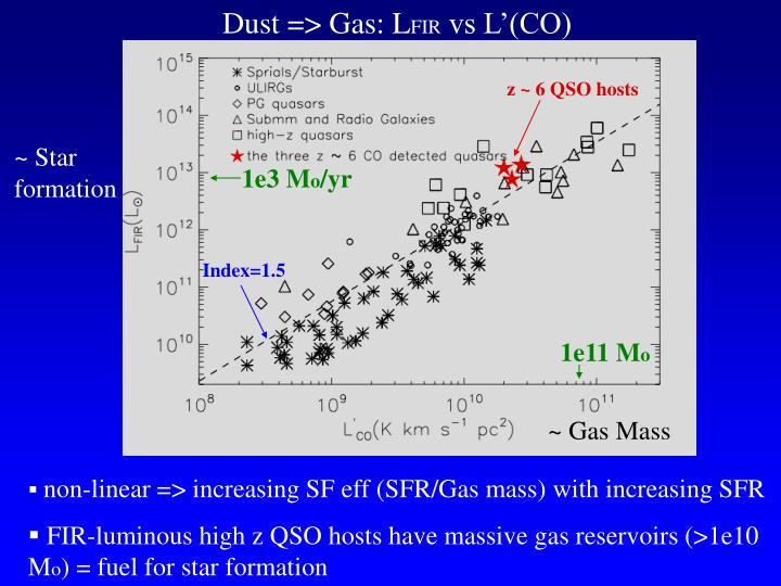 Dust => Gas: L