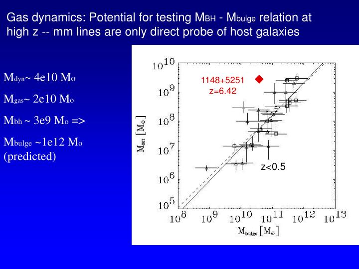 Gas dynamics: Potential for testing M